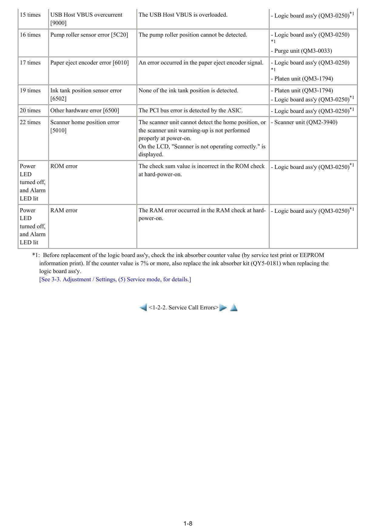 Canon PIXMA MP600 MP600R Service Manual-3